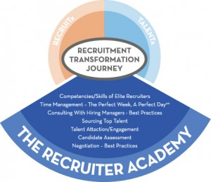 RTJ_RecruiterAcademy